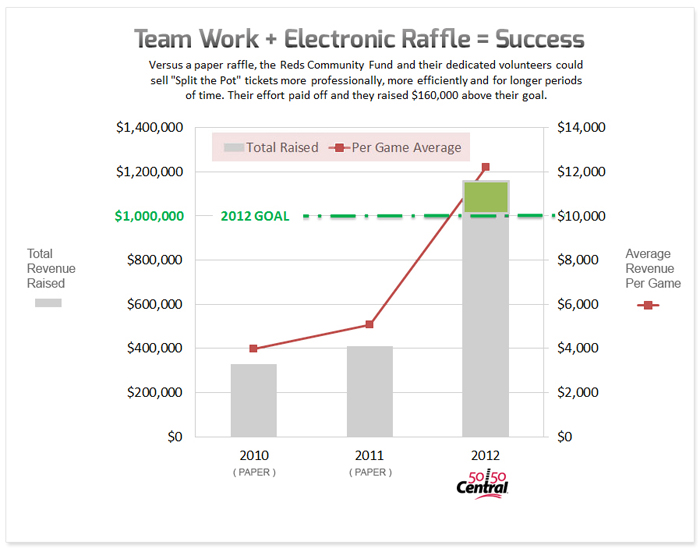 cincinnati raffle success graph