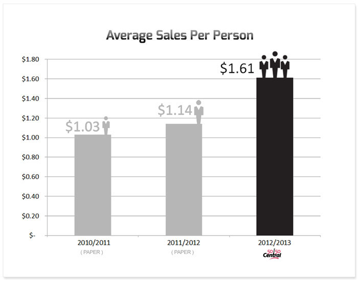 average sales per person with 5050