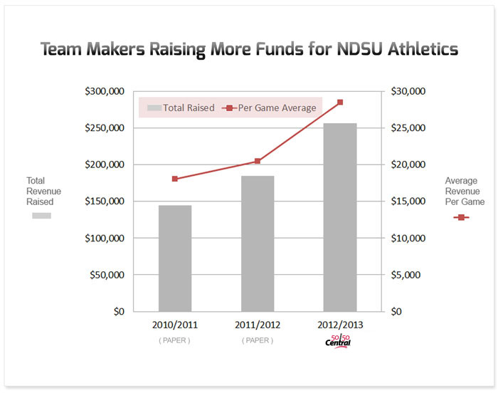 ndsu team makers raising more funds chart